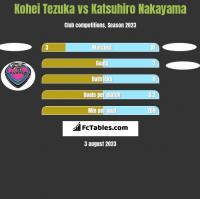 Kohei Tezuka vs Katsuhiro Nakayama h2h player stats