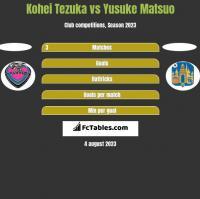 Kohei Tezuka vs Yusuke Matsuo h2h player stats