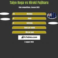 Taiyo Koga vs Hiroki Fujiharu h2h player stats