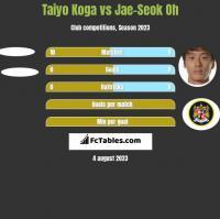 Taiyo Koga vs Jae-Seok Oh h2h player stats