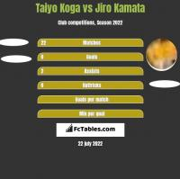 Taiyo Koga vs Jiro Kamata h2h player stats
