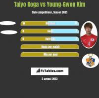 Taiyo Koga vs Young-Gwon Kim h2h player stats