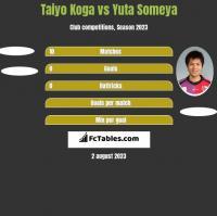 Taiyo Koga vs Yuta Someya h2h player stats
