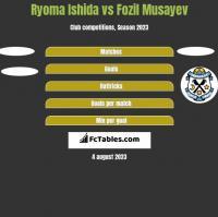 Ryoma Ishida vs Fozil Musayev h2h player stats