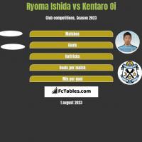 Ryoma Ishida vs Kentaro Oi h2h player stats