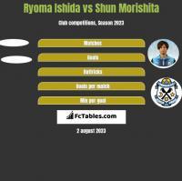 Ryoma Ishida vs Shun Morishita h2h player stats