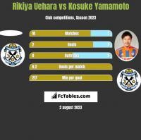 Rikiya Uehara vs Kosuke Yamamoto h2h player stats
