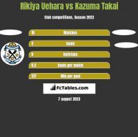 Rikiya Uehara vs Kazuma Takai h2h player stats