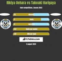 Rikiya Uehara vs Takeaki Harigaya h2h player stats