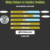 Rikiya Uehara vs Sachiro Toshima h2h player stats