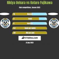 Rikiya Uehara vs Kotaro Fujikawa h2h player stats