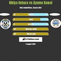 Rikiya Uehara vs Ayumu Kawai h2h player stats