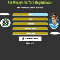 Sei Muroya vs Tore Reginiussen h2h player stats