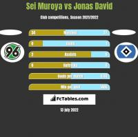 Sei Muroya vs Jonas David h2h player stats