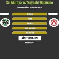 Sei Muroya vs Tsuyoshi Watanabe h2h player stats