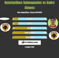 Konstantinos Galanopoulos vs Andre Simoes h2h player stats