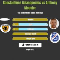 Konstantinos Galanopoulos vs Anthony Mounier h2h player stats