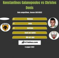 Konstantinos Galanopoulos vs Christos Donis h2h player stats