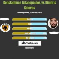 Konstantinos Galanopoulos vs Dimitris Kolovos h2h player stats