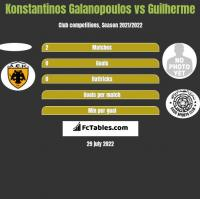 Konstantinos Galanopoulos vs Guilherme h2h player stats