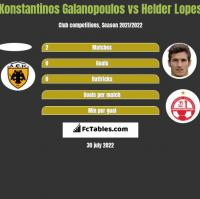 Konstantinos Galanopoulos vs Helder Lopes h2h player stats