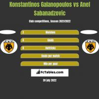 Konstantinos Galanopoulos vs Anel Sabanadzovic h2h player stats