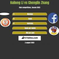 Hailong Li vs Chenglin Zhang h2h player stats