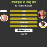 Hailong Li vs Fang Mei h2h player stats