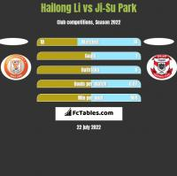 Hailong Li vs Ji-Su Park h2h player stats