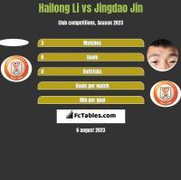 Hailong Li vs Jingdao Jin h2h player stats