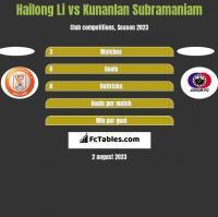Hailong Li vs Kunanlan Subramaniam h2h player stats