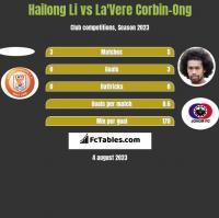 Hailong Li vs La'Vere Corbin-Ong h2h player stats