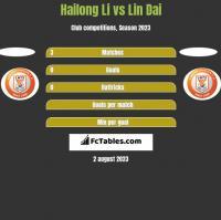 Hailong Li vs Lin Dai h2h player stats