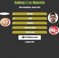 Hailong Li vs Mauricio h2h player stats