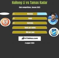 Hailong Li vs Tamas Kadar h2h player stats