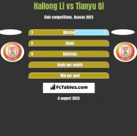 Hailong Li vs Tianyu Qi h2h player stats