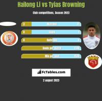 Hailong Li vs Tyias Browning h2h player stats