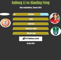 Hailong Li vs Xiaoting Feng h2h player stats