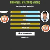 Hailong Li vs Zheng Zheng h2h player stats