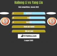 Hailong Li vs Yang Liu h2h player stats