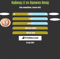 Hailong Li vs Hanwen Deng h2h player stats