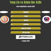 Yang Liu vs Adam Nor Azlin h2h player stats