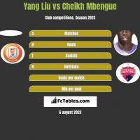 Yang Liu vs Cheikh Mbengue h2h player stats
