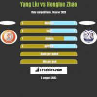 Yang Liu vs Honglue Zhao h2h player stats
