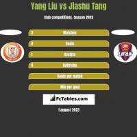Yang Liu vs Jiashu Tang h2h player stats