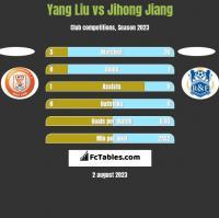 Yang Liu vs Jihong Jiang h2h player stats