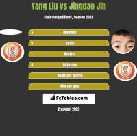 Yang Liu vs Jingdao Jin h2h player stats