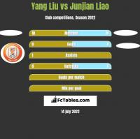 Yang Liu vs Junjian Liao h2h player stats