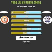 Yang Liu vs Kaimu Zheng h2h player stats
