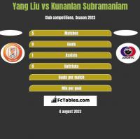 Yang Liu vs Kunanlan Subramaniam h2h player stats